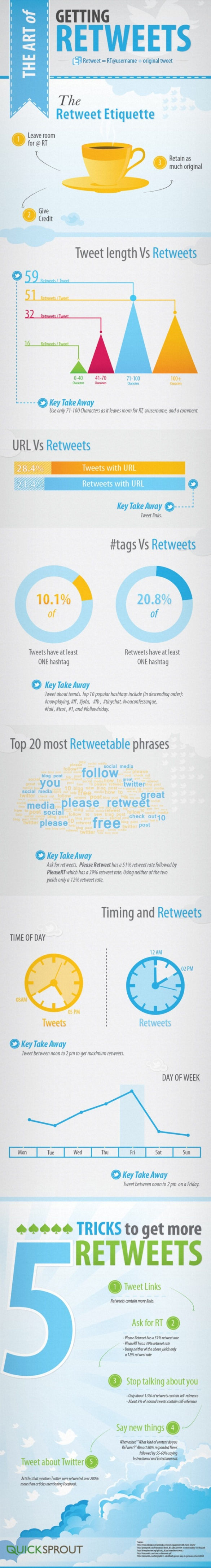 the-art-of-getting-retweets_51c0ee6acd241